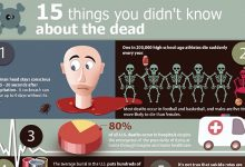 15 Things You Didn't Know About Death