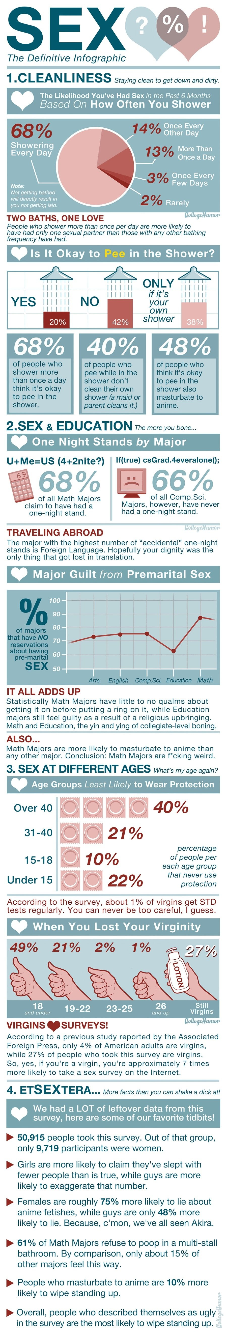 Sex The Definitive Infographic