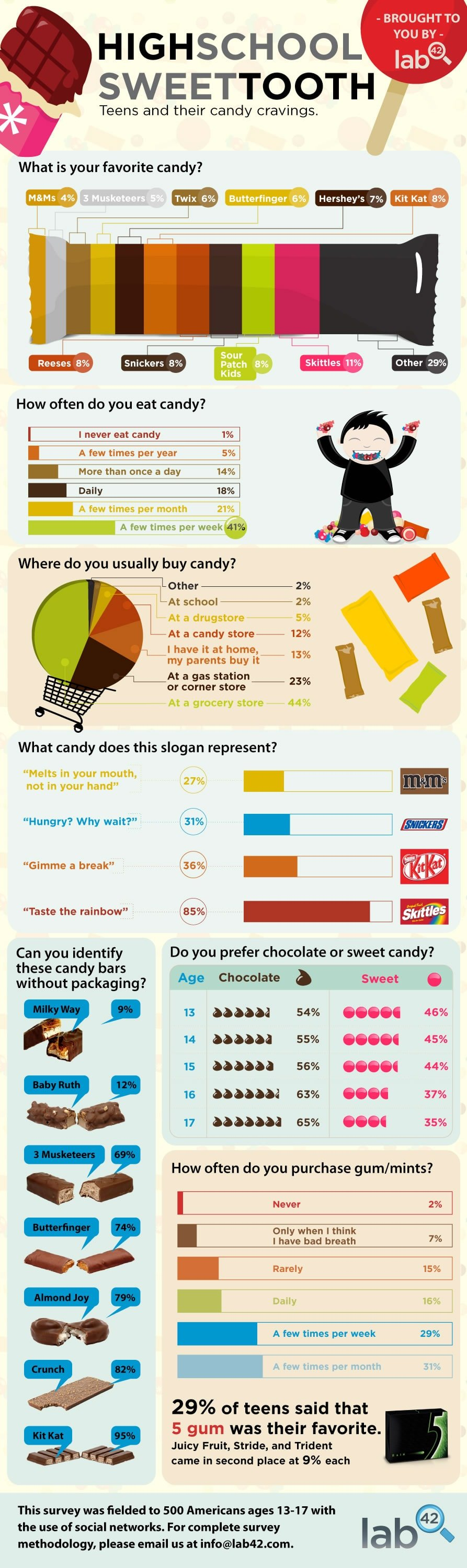 Teens and Their Candy Cravings