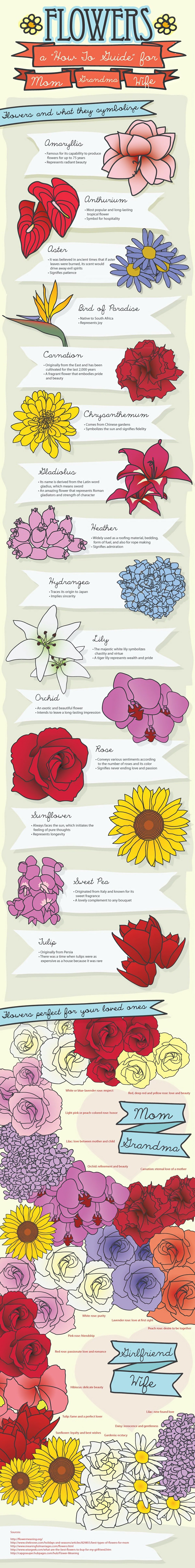 Occasion Flowers - Choosing the Right Flower for the Right Occasion