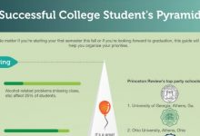 College Students Success Pyramid