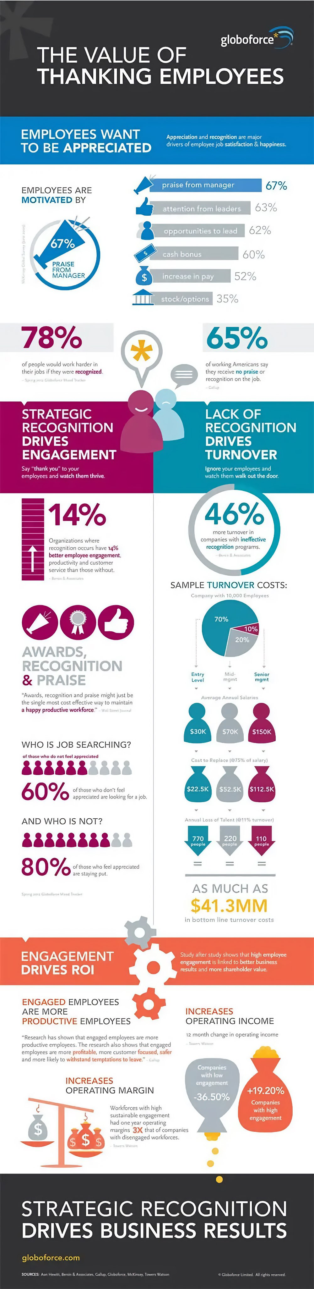 Appreciation for good work Infographic