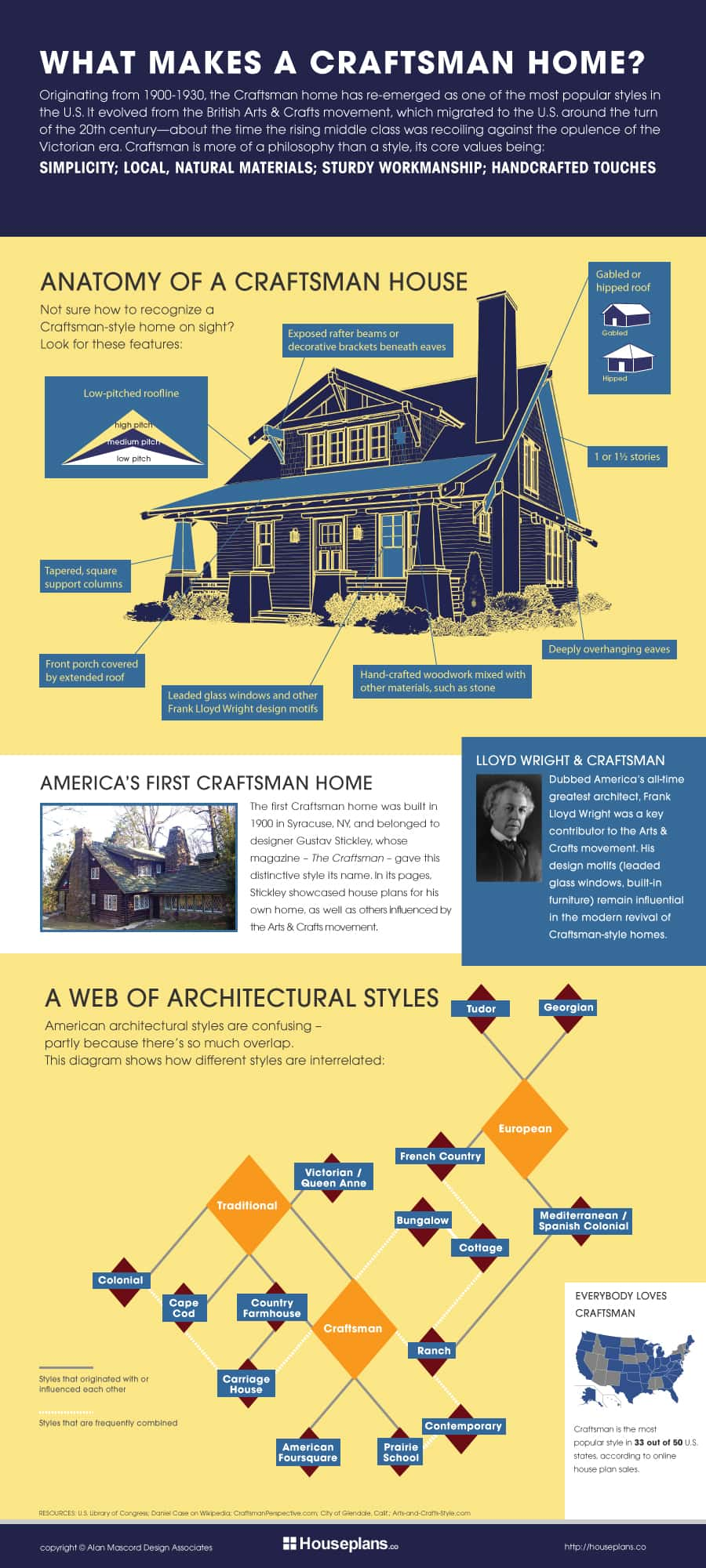 What Makes a Craftsman Home?