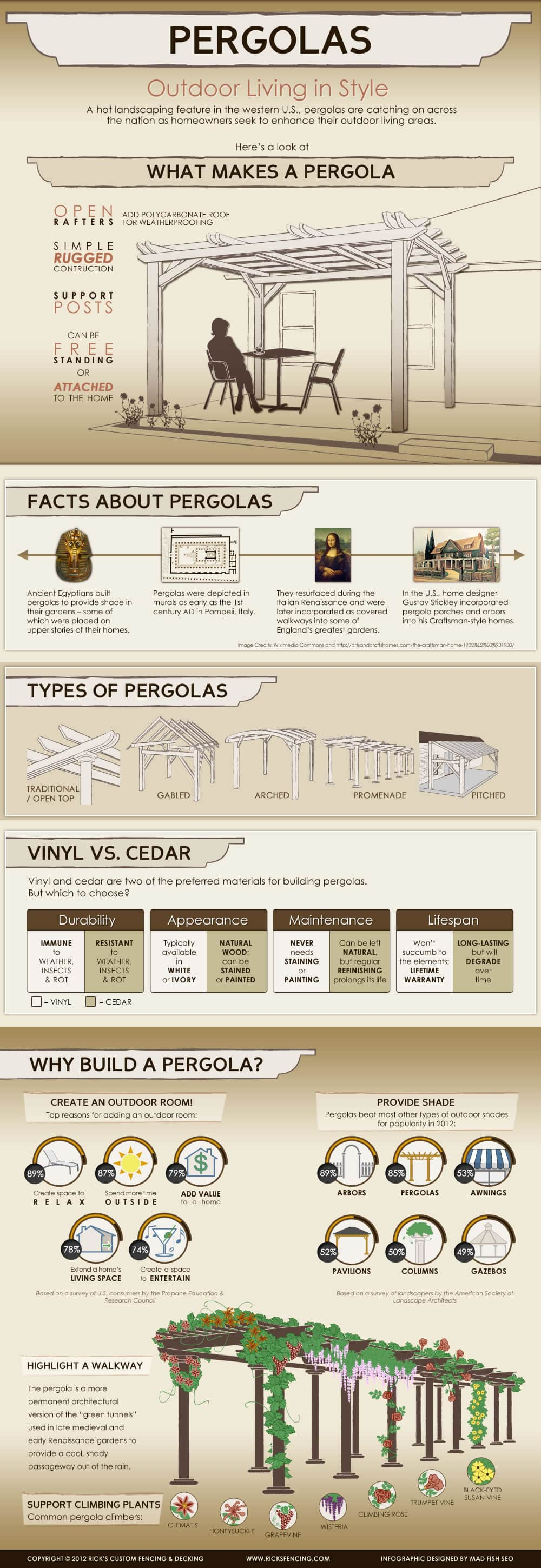 Pergolas - Outdoor Living in Style (Infographic)