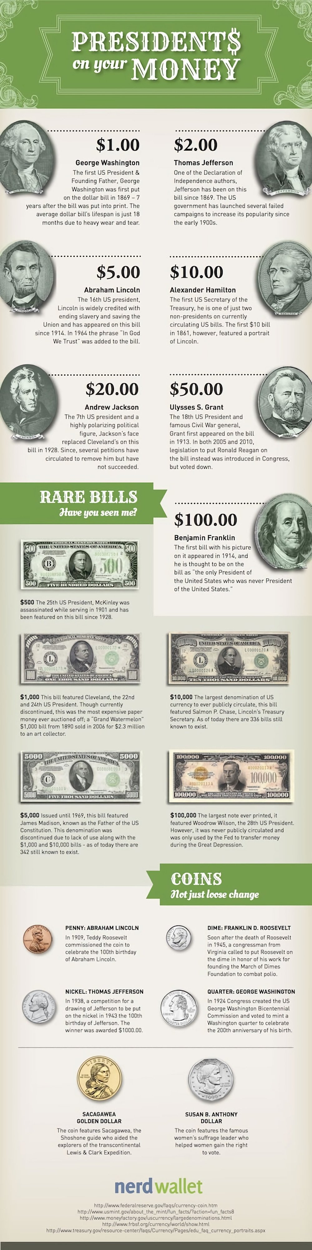 Which Presidents Are On U.S. Money? (Infographic)