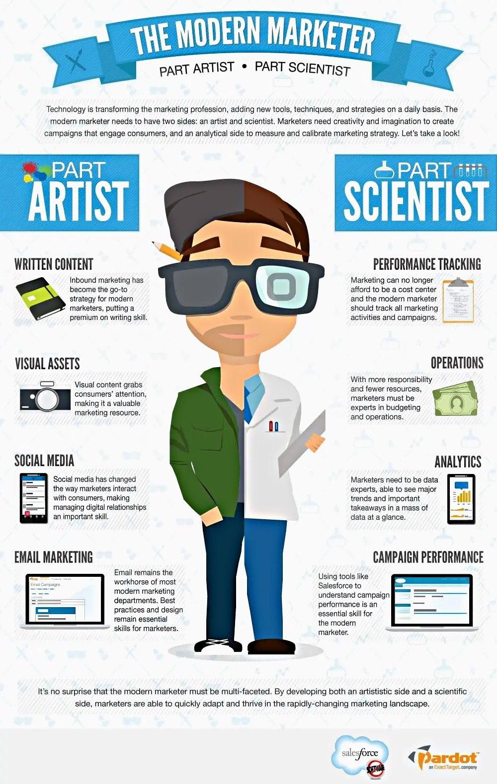 The Modern Marketer 2021 Infographic