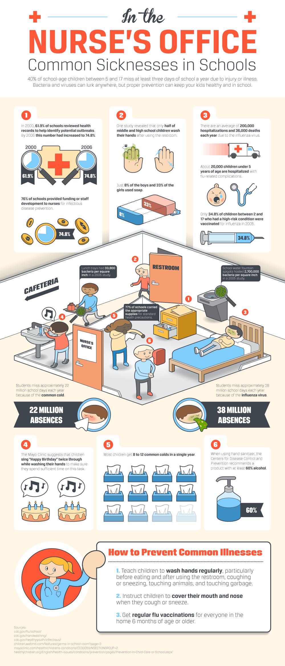 In the Nurse's Office: Common Sicknesses in Schools