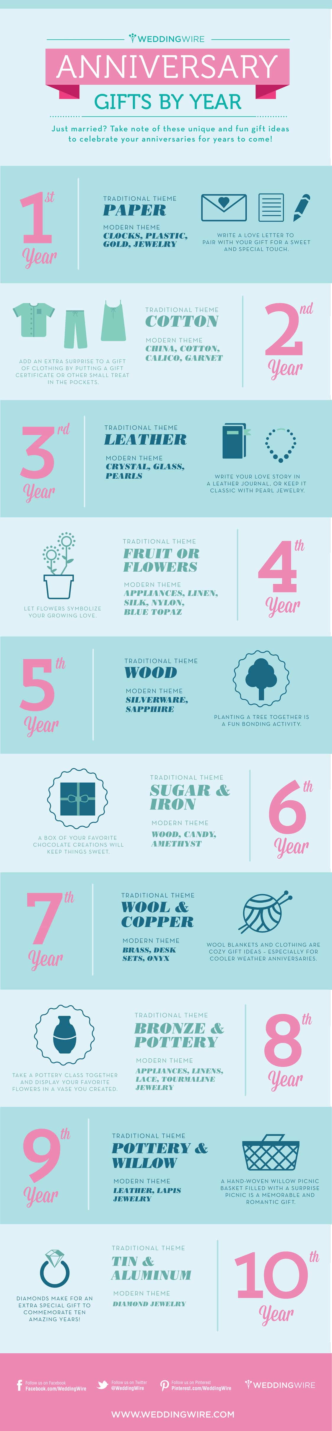 Wedding Anniversary Gifts by Year (Infographic)
