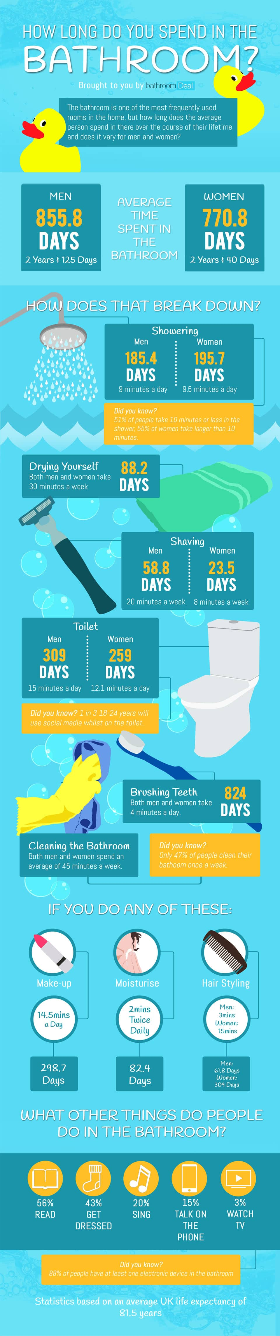 How Long Do You Spend In The Bathroom?
