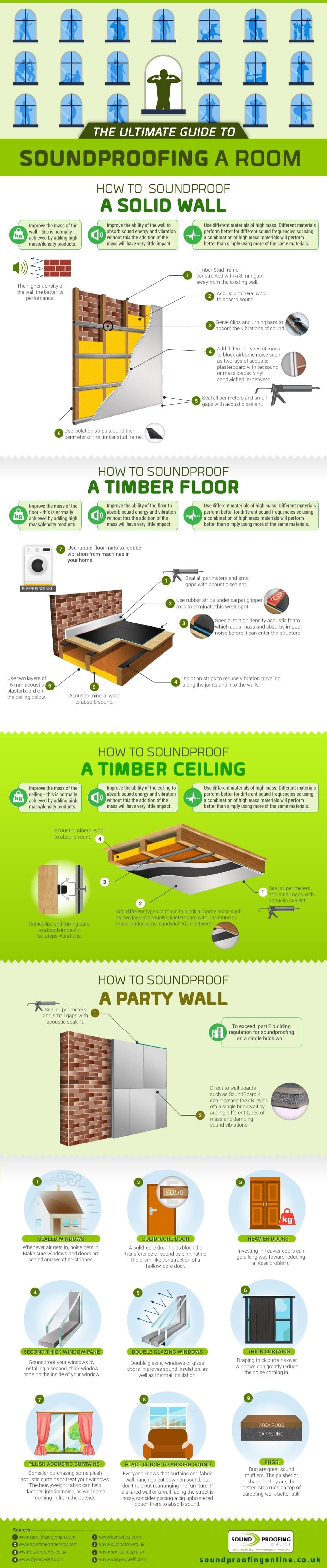 How to Soundproof a Room (Infographic)