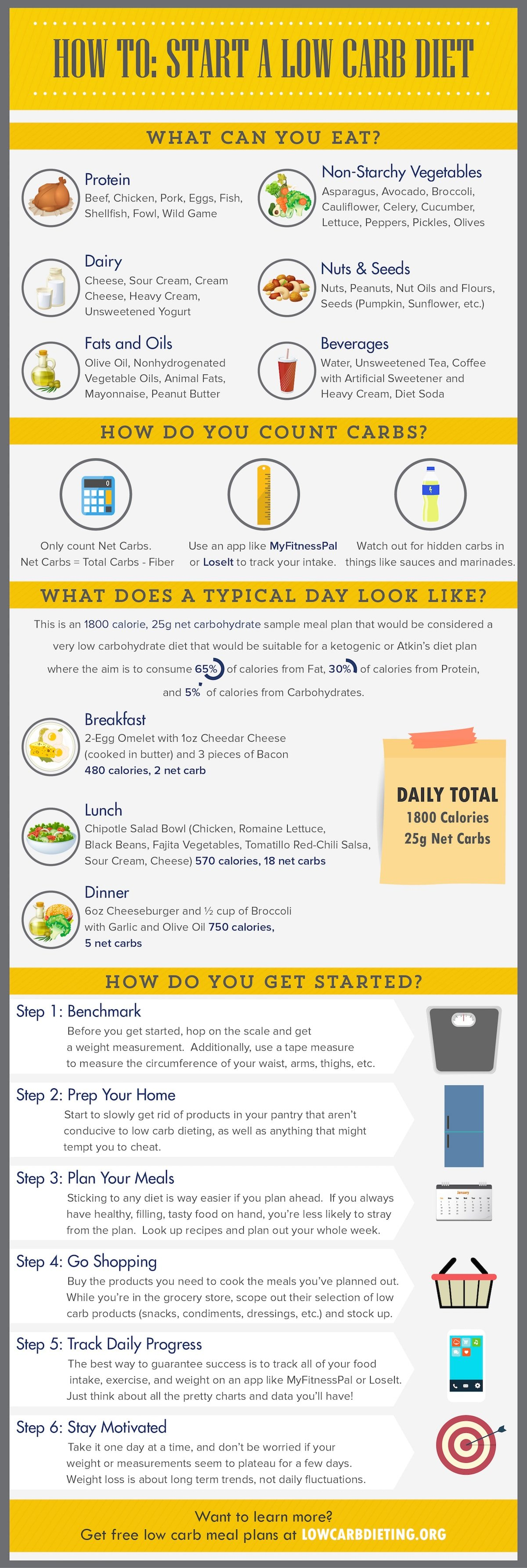 Starting a Low Carb Diet