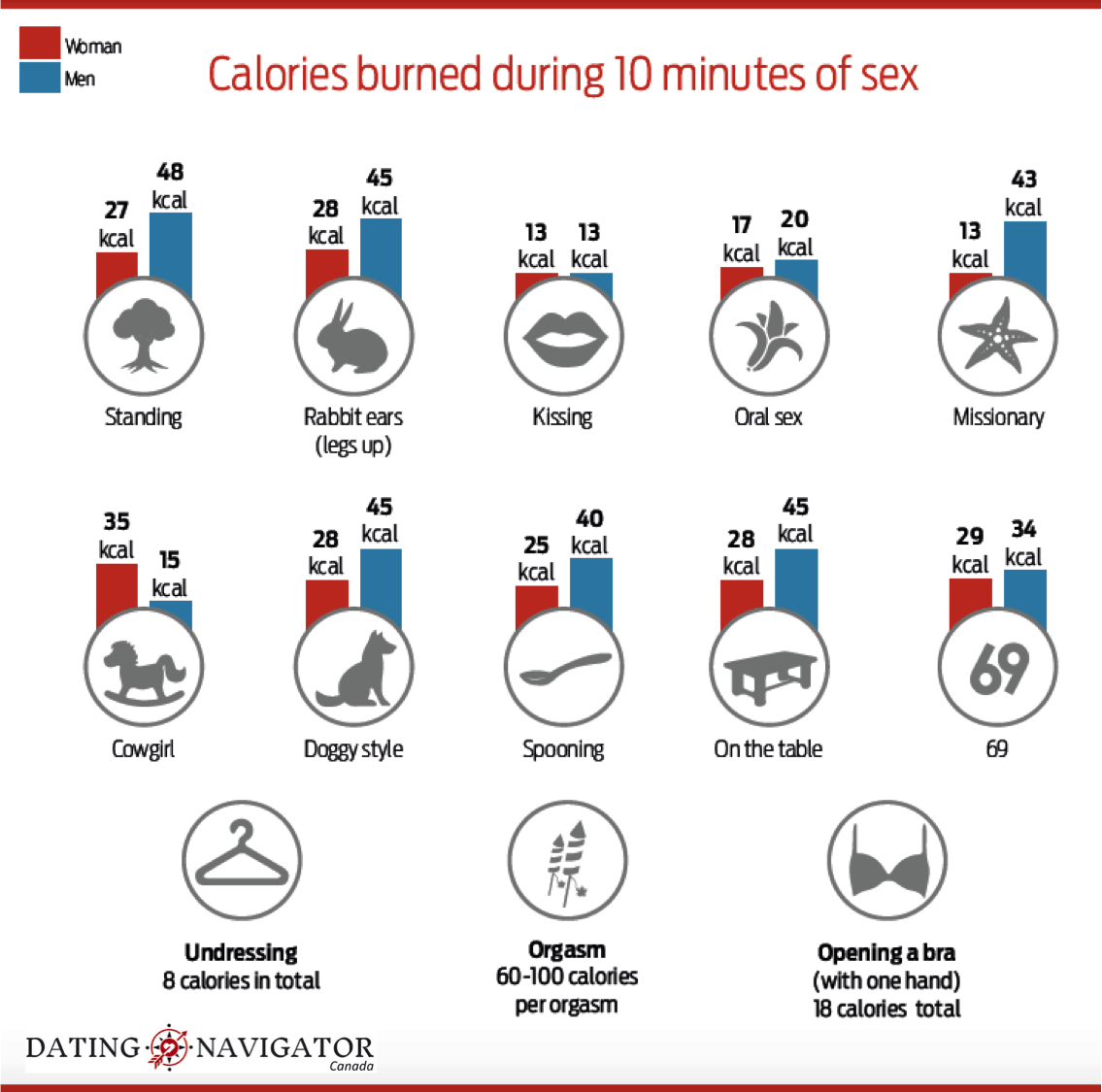 Calories burned during 10 minutes of sex