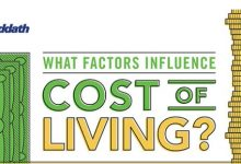 What factors influence the cost of living