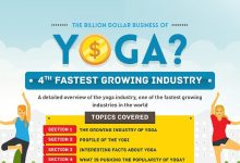 Yoga Industry facts