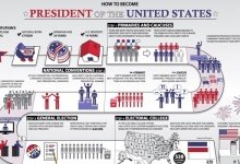 How to Become President of the USA