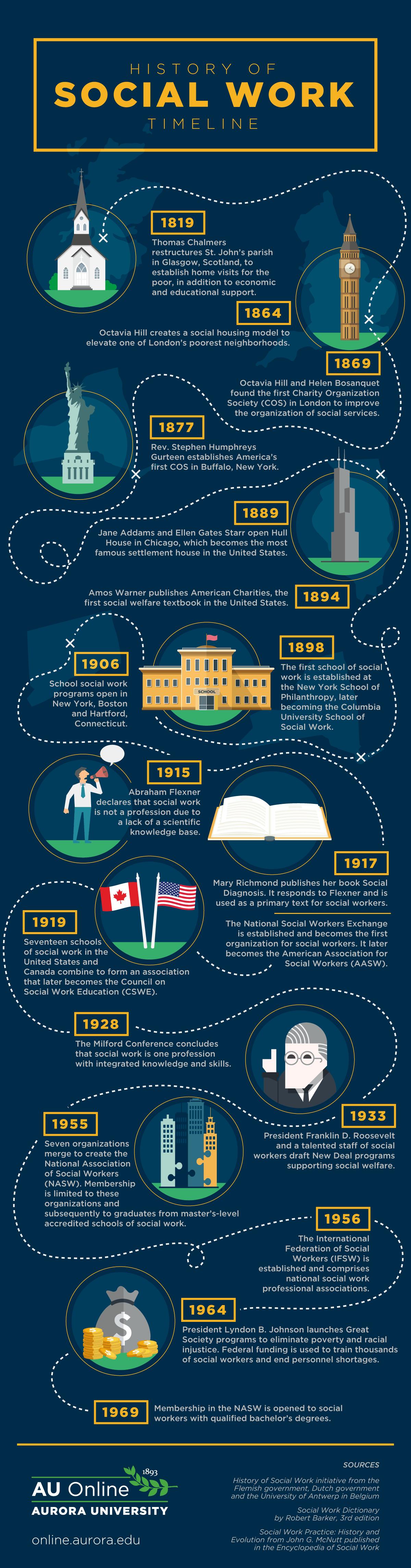 History of Social Work Timeline