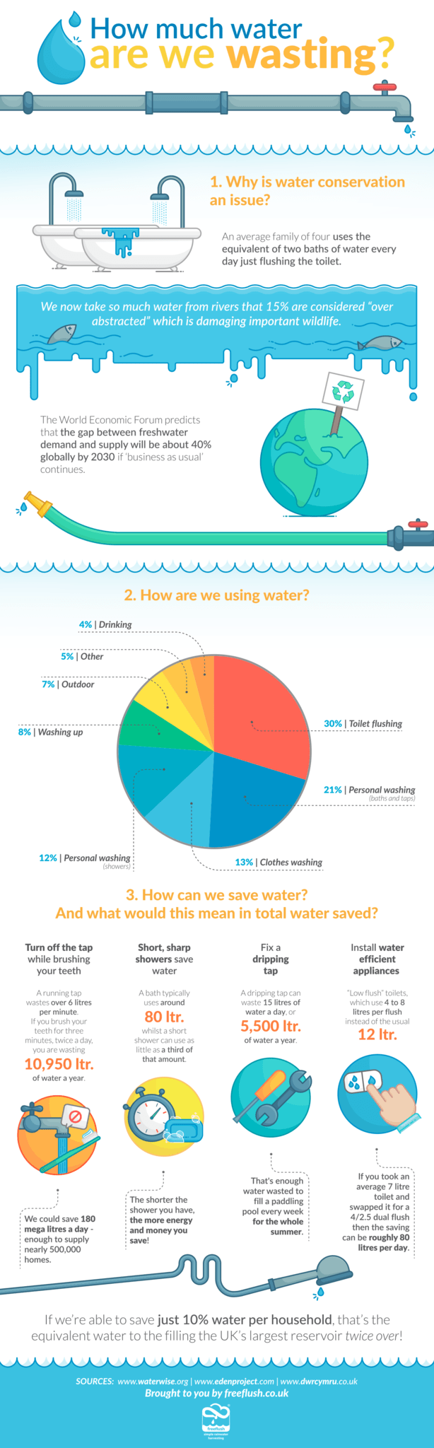 How much water are we wasting