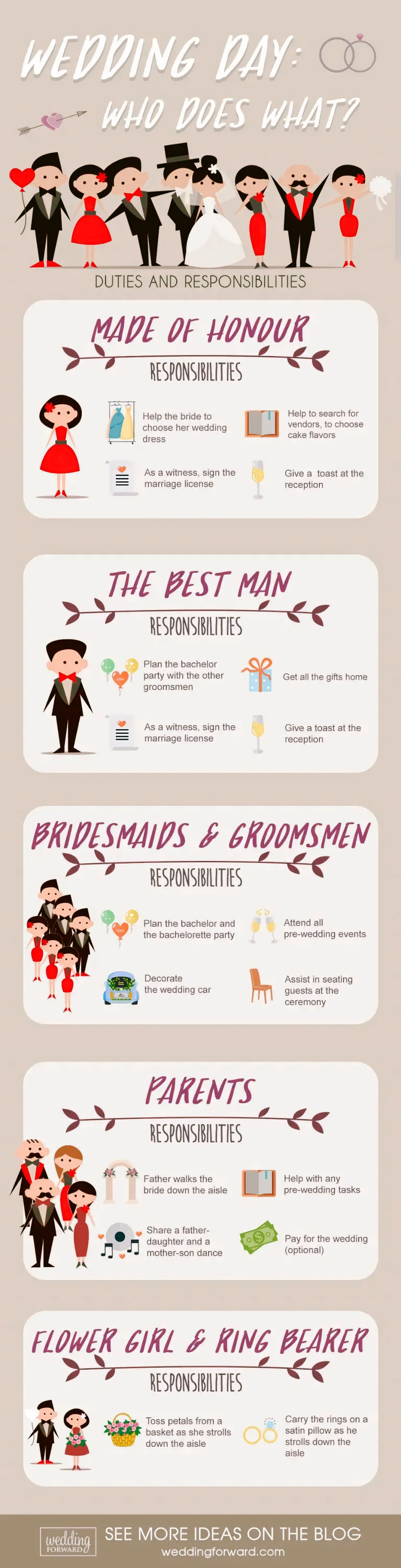 Wedding Roles and Responsibilities