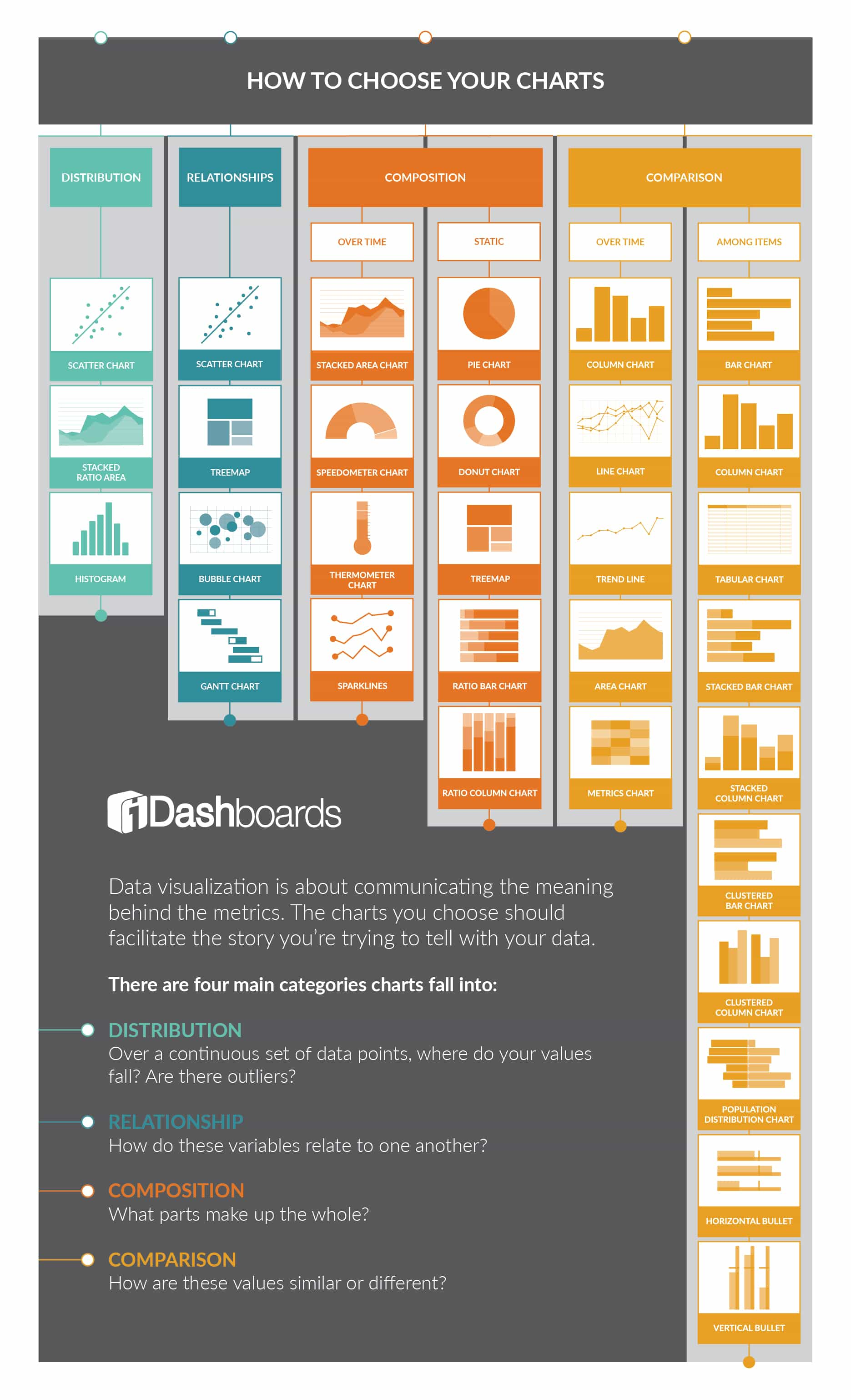 Data visualization: How to Choose Your Charts
