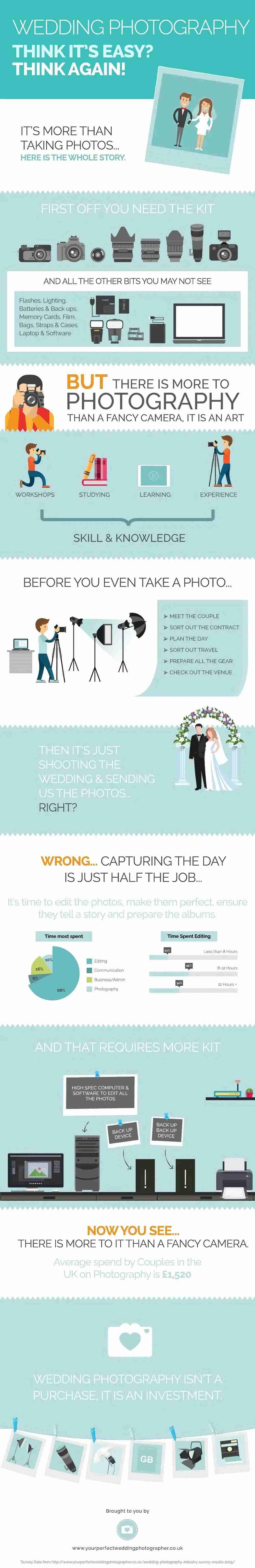Wedding Photography Infographic