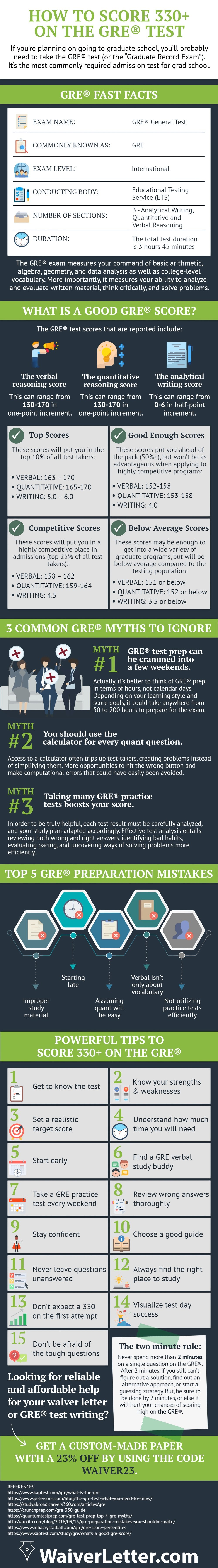 Ultimate Guide to Score 330+ on the GRE® Test
