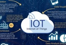 How IoT Transforms Businesses