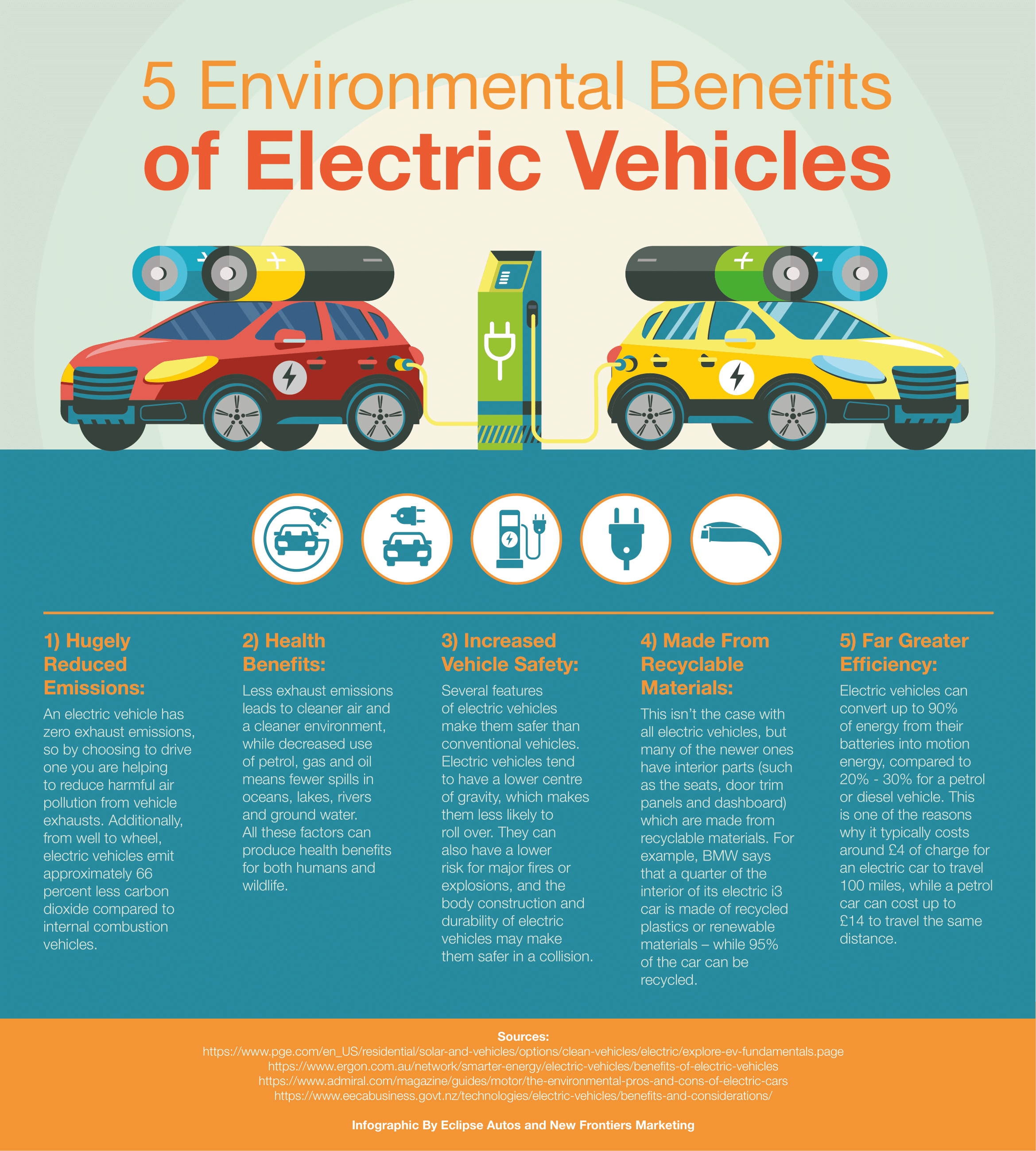 5 Environmental Benefits of Electric Cars