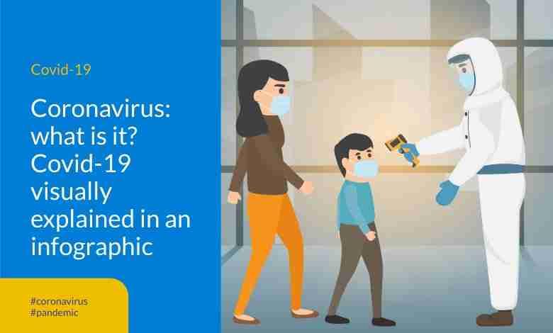 Coronavirus- what is it?