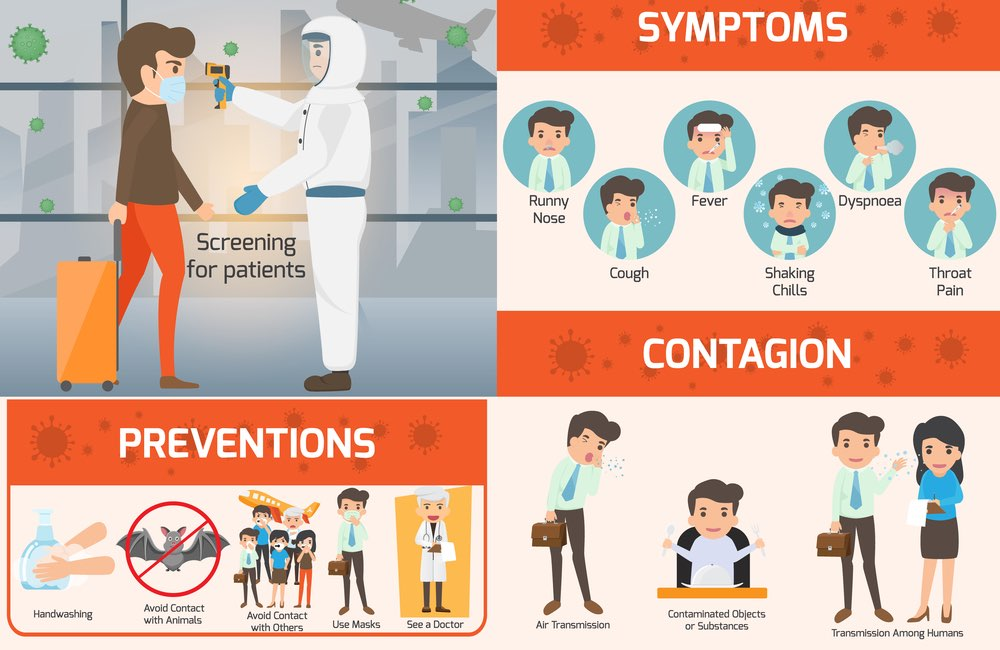 Covid infographic with symptoms and prevention tips