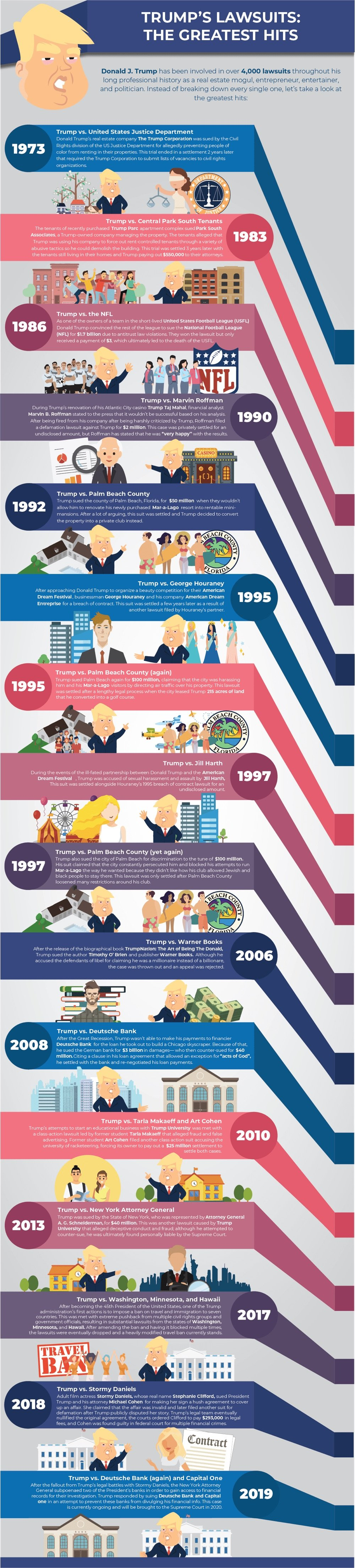 Donald Trump's Long History of Lawsuits