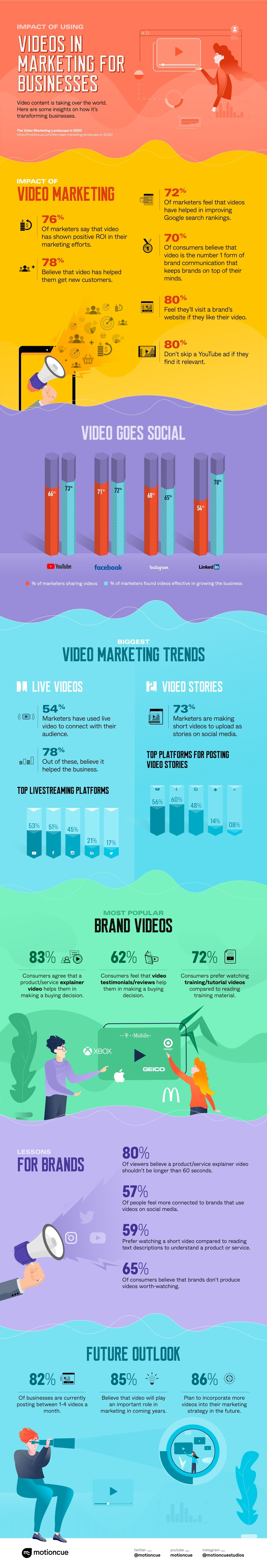 Impact of using videos in marketing for businesses