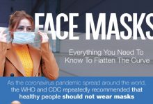 Are You Using Your Face Mask Correctly