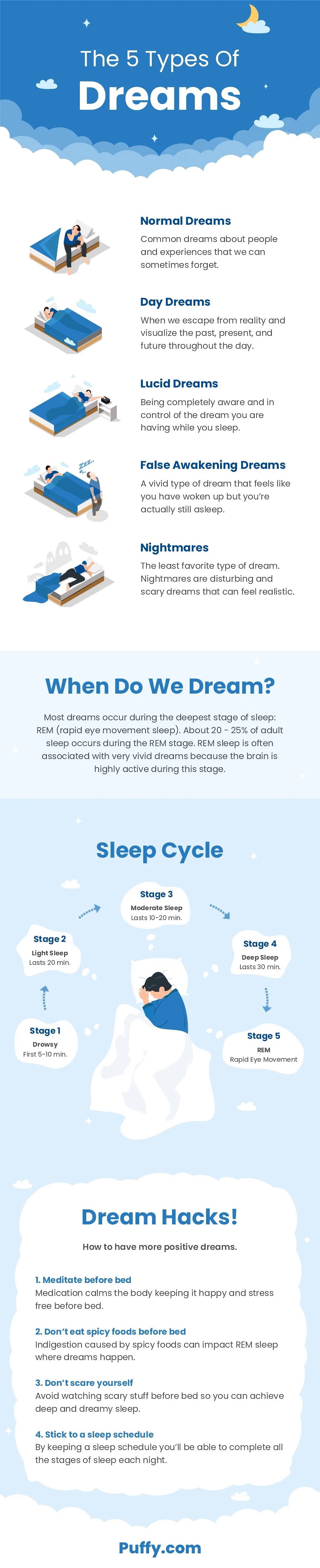 Types Of Dreams Infographic
