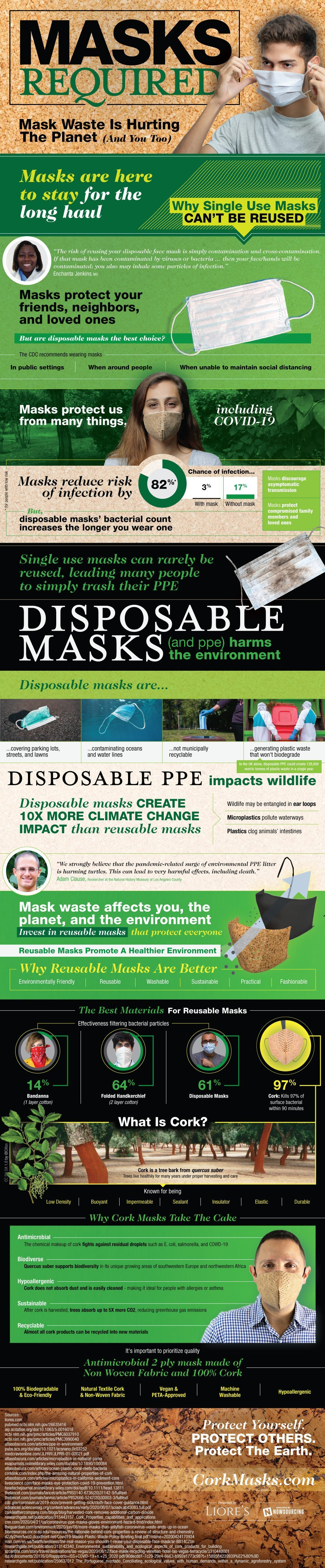 Eco-Friendly Safety From Cork Masks