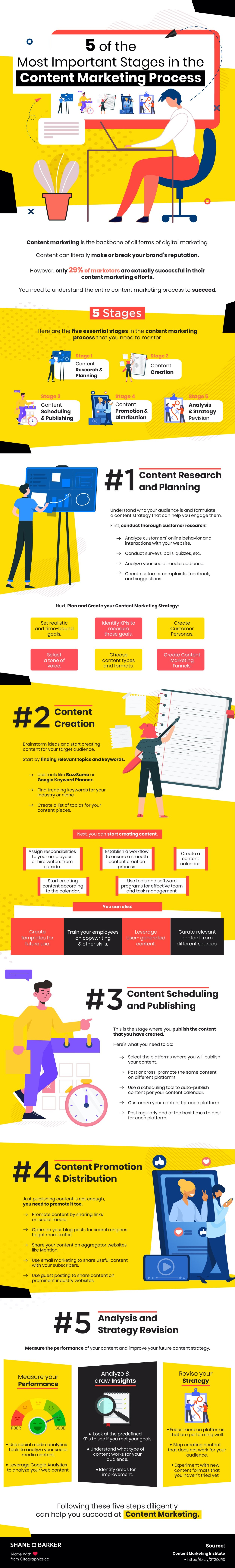 How to Create an Effective Content Marketing Process: A Small Guide
