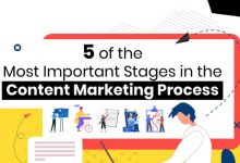 How to Create an Effective Content Marketing Process