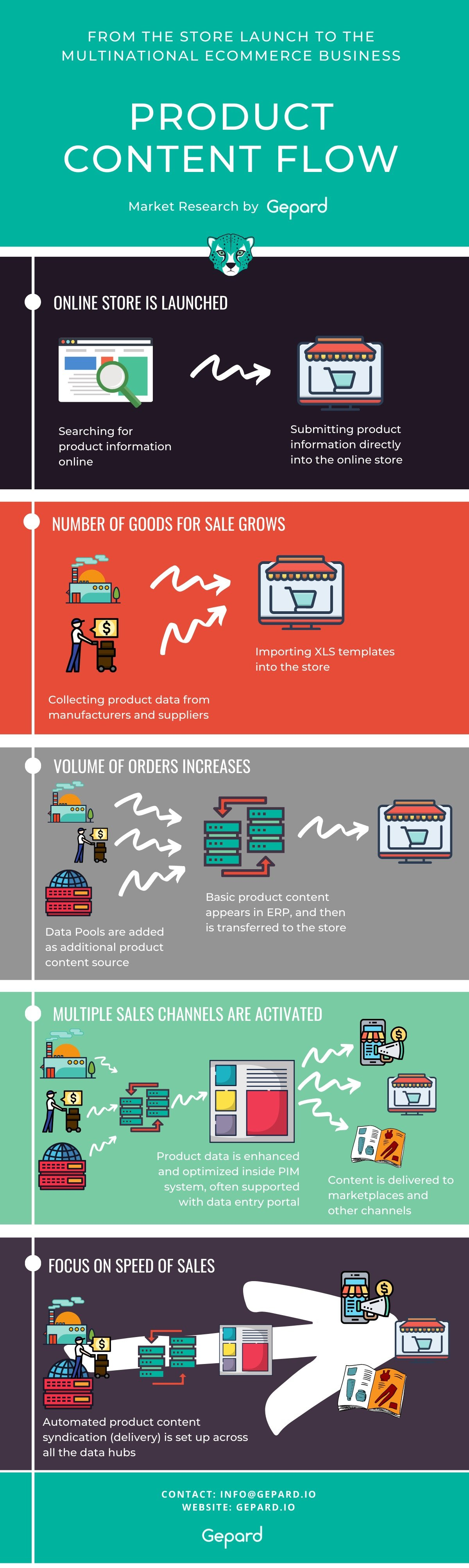Product Content Flow Infographic