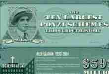 Ponzi Schemes History