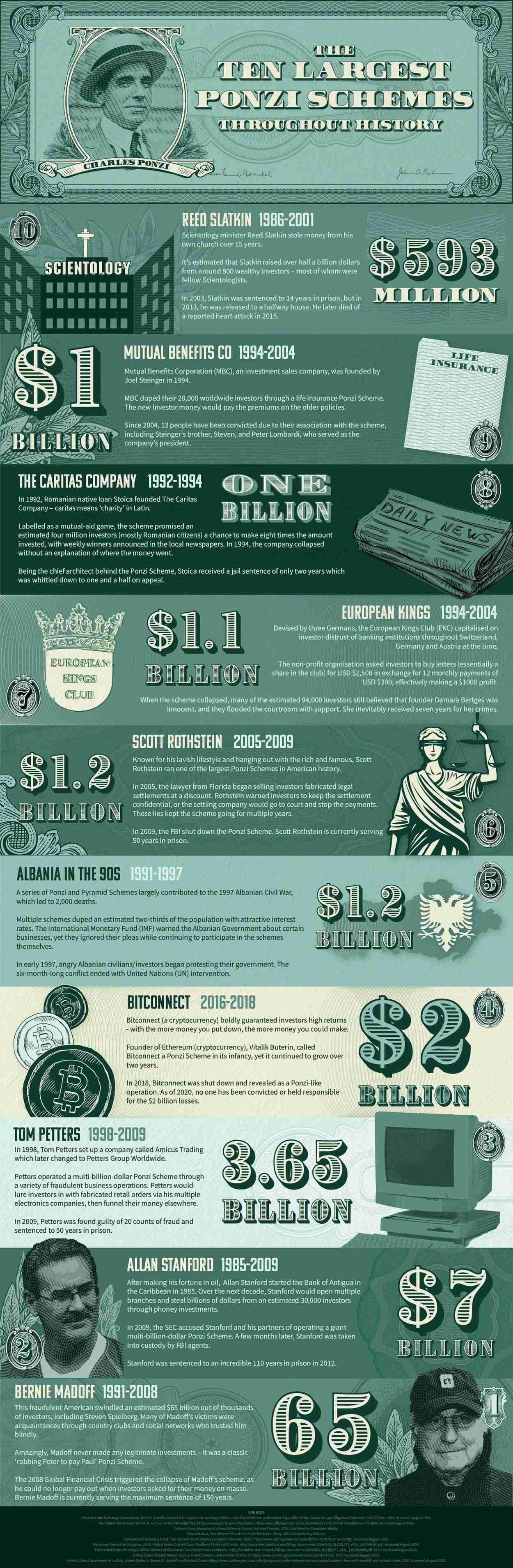 10 largest Ponzi Schemes in History