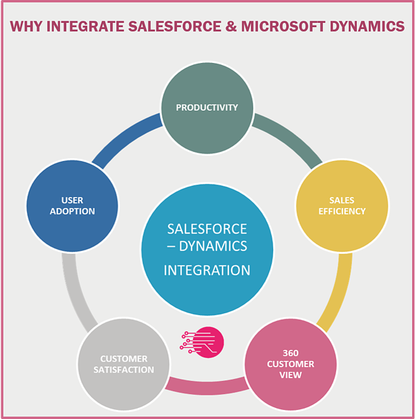 5 Reasons Why You Should Not Postpone Your Salesforce – Dynamics Integration Project