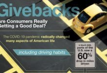 Auto Insurance Pricing