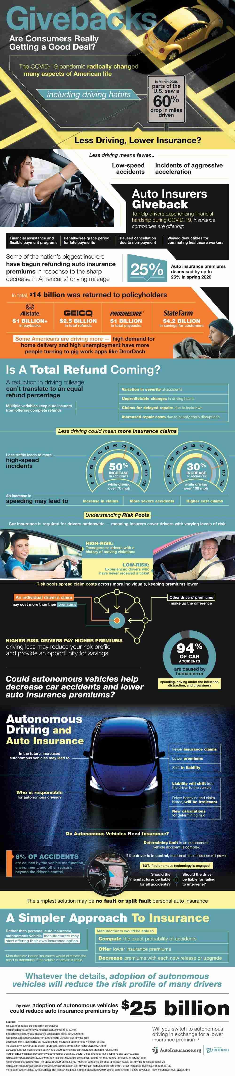 Impact of Autonomous Driving on Auto Insurance Pricing