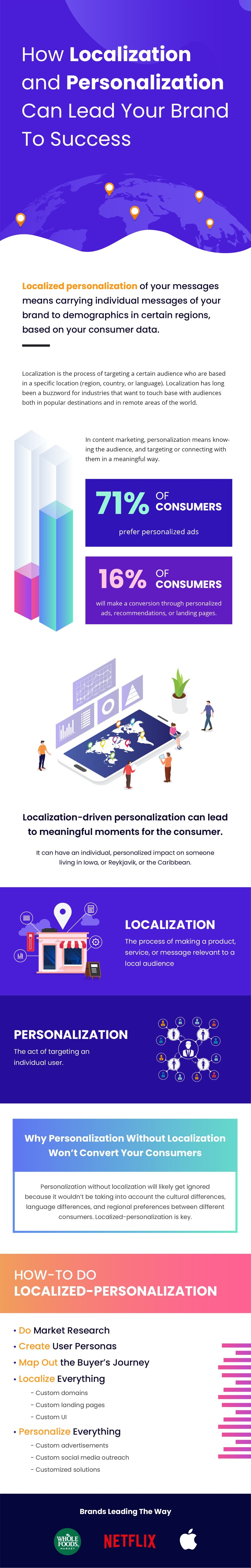 How Localization and Personalization Can Lead Your Brand To Success