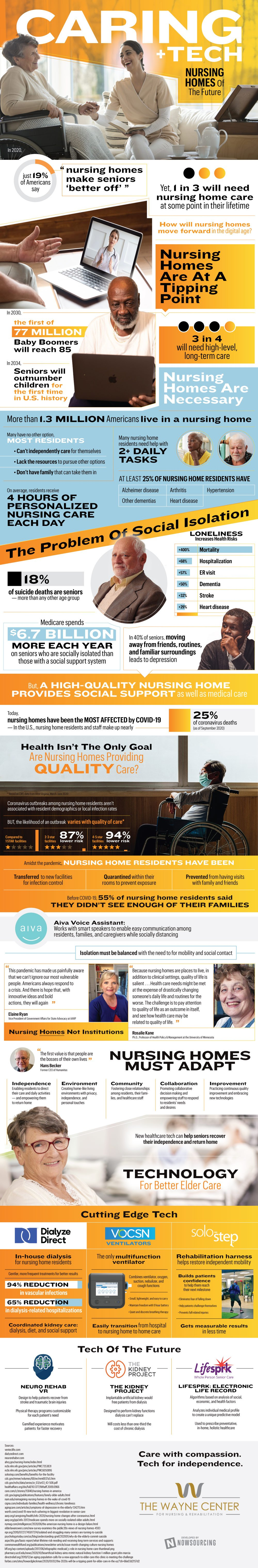 Innovations in Technology: Nursing Homes of the Future (Infographic)
