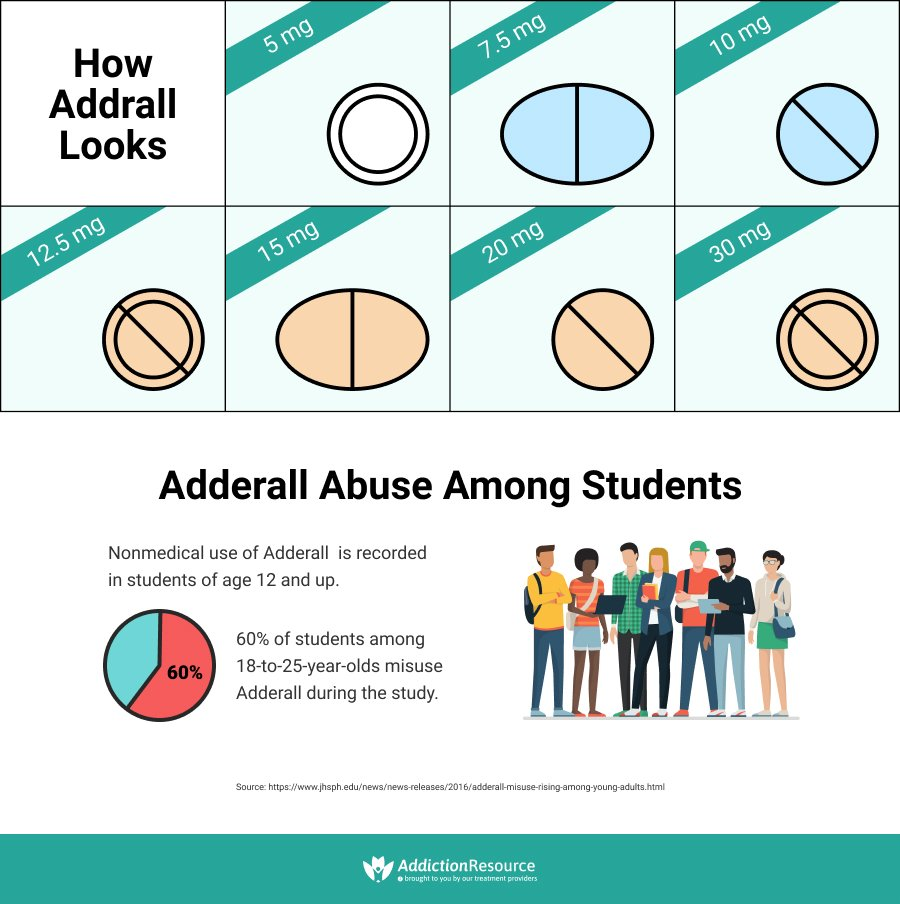 Adderall Addiction: Stimulant Abuse and Prevention
