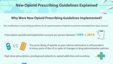 Infographic about Opioid Use