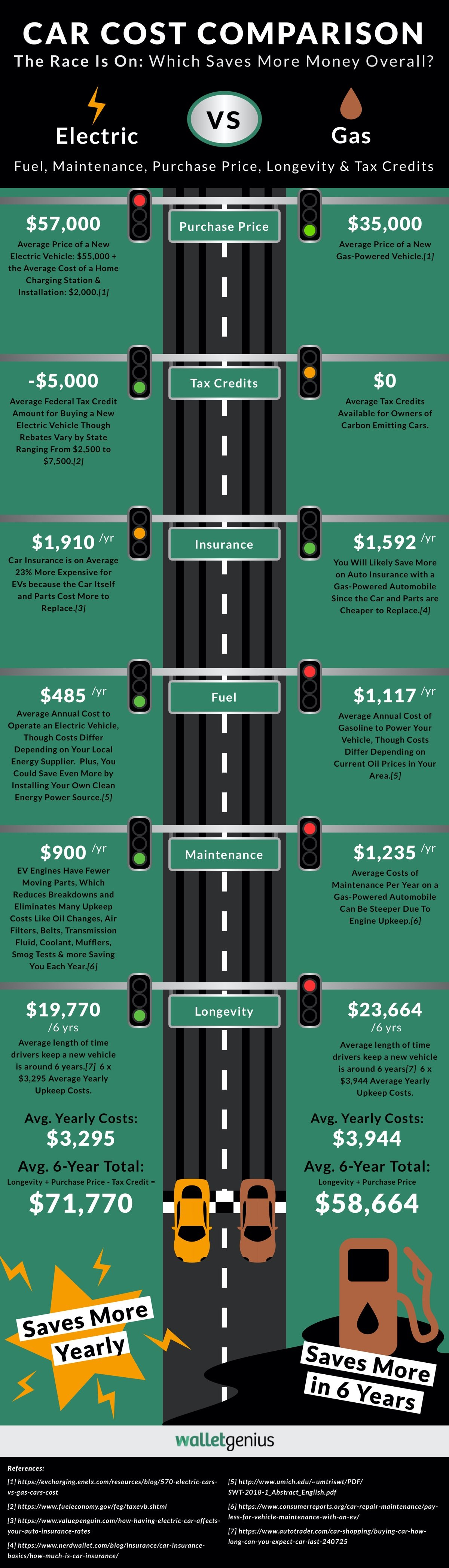 Electric Car vs Gas Cost: Which Truly Saves You The Most Money?
