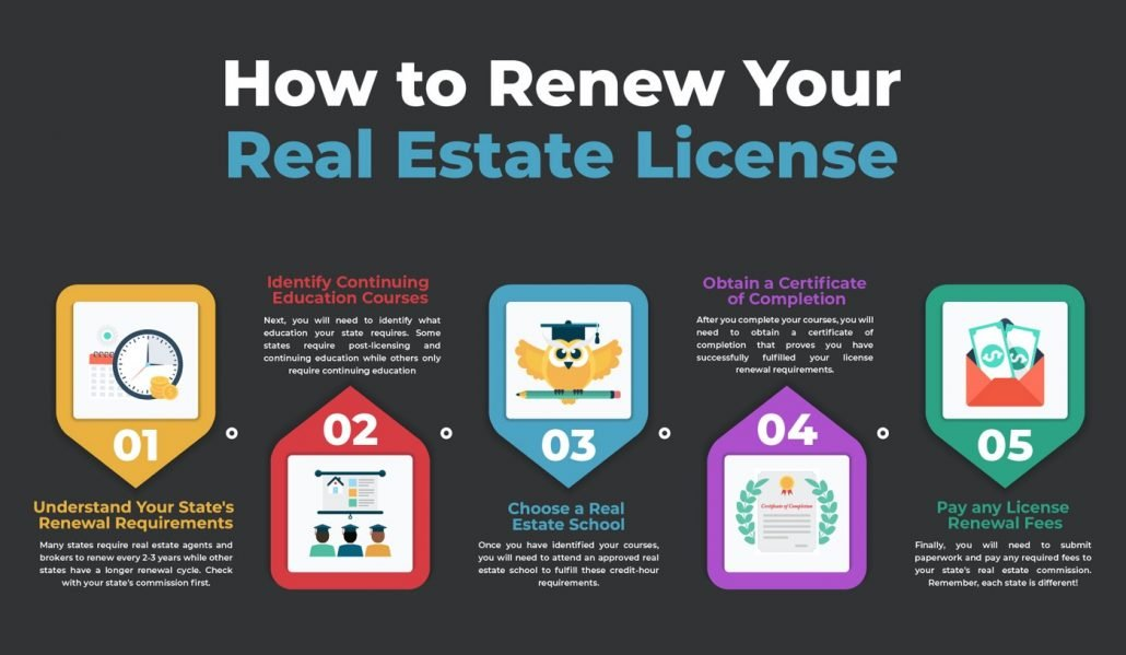 How to Renew Your Real Estate License