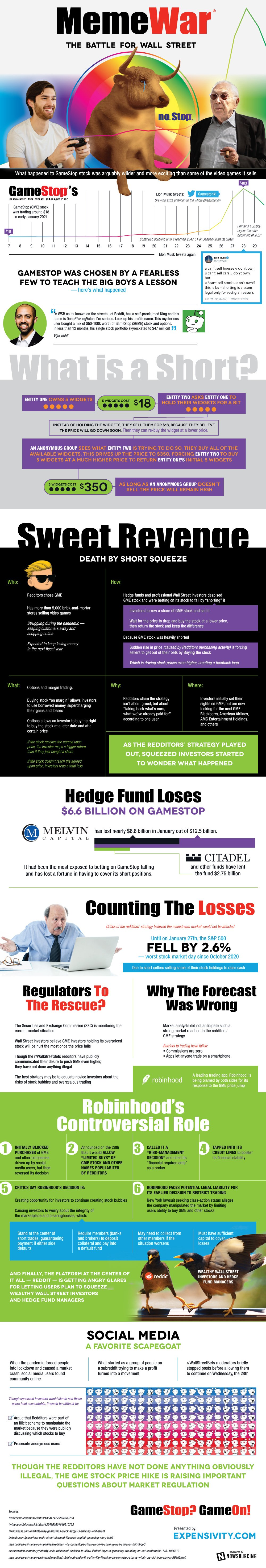 How GameStop Stole the Market