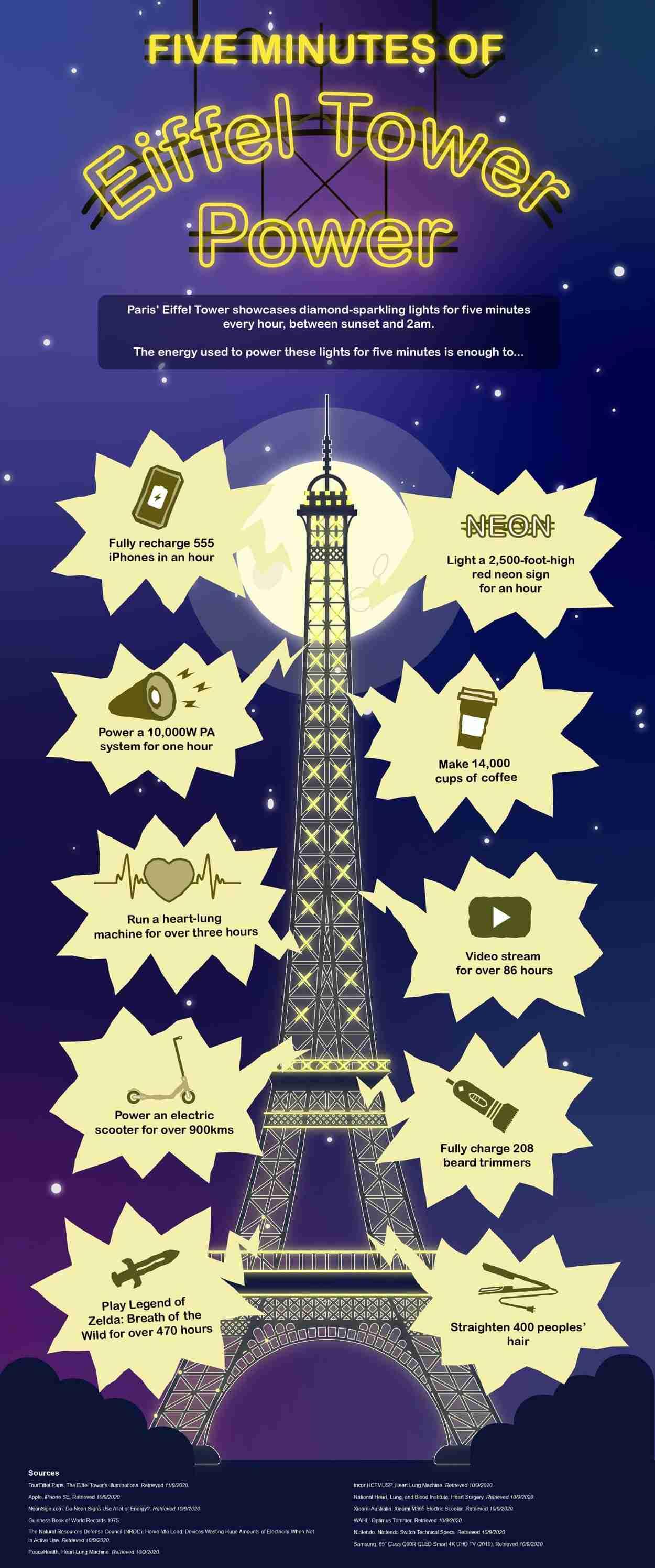 Eiffel Tower Power Infographic